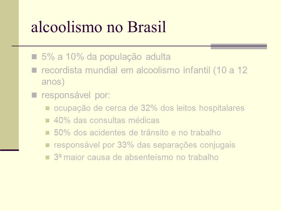 alcoolismo no Brasil 5% a 10% da população adulta