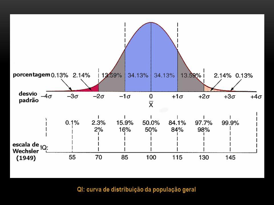 QI: curva de distribuição da população geral