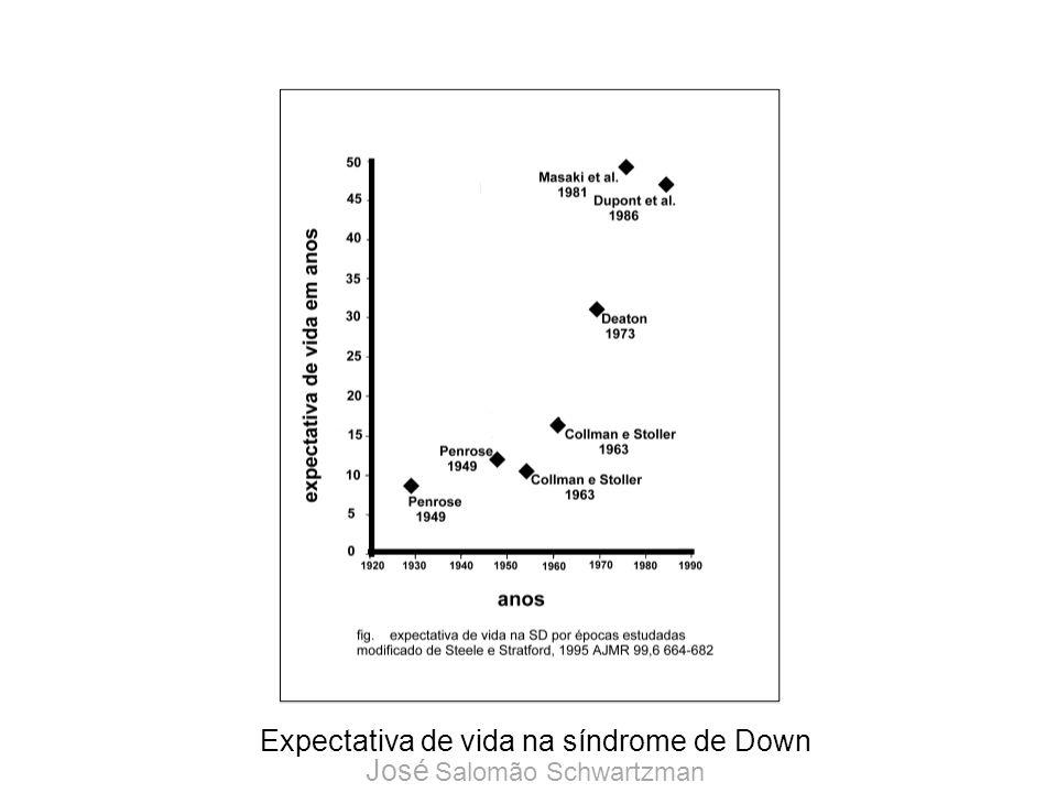 Expectativa de vida na síndrome de Down