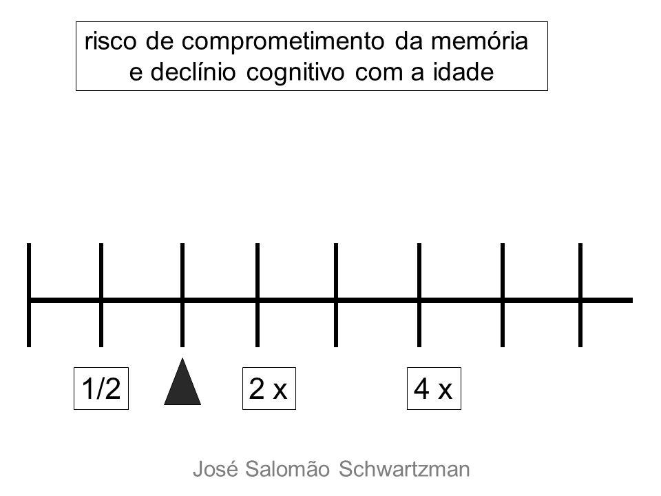 1/2 2 x 4 x risco de comprometimento da memória