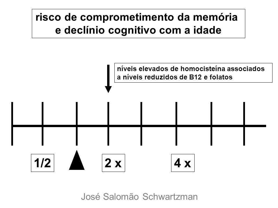 risco de comprometimento da memória e declínio cognitivo com a idade