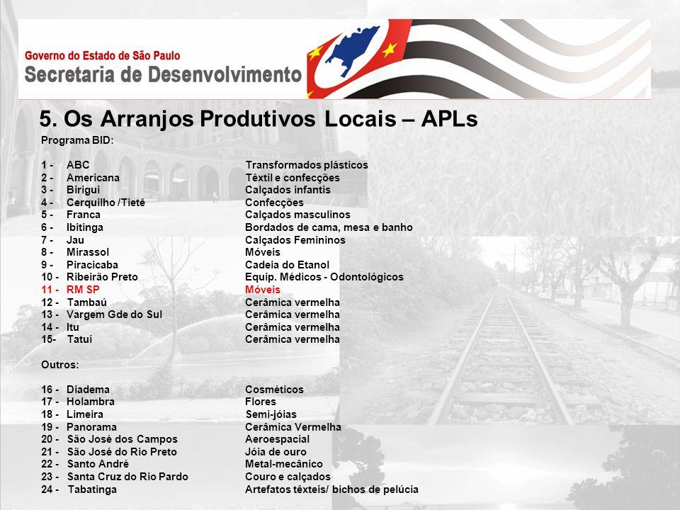 5. Os Arranjos Produtivos Locais – APLs