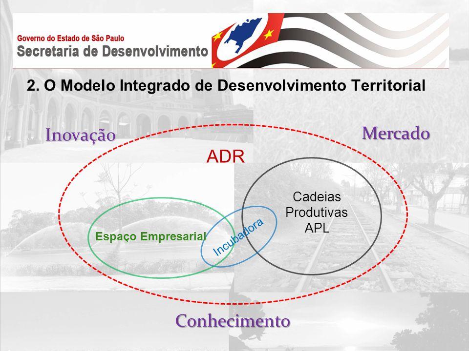 2. O Modelo Integrado de Desenvolvimento Territorial