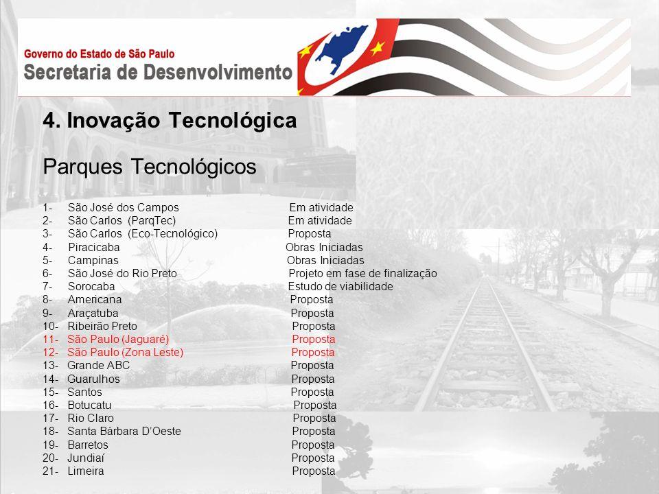 4. Inovação Tecnológica Parques Tecnológicos
