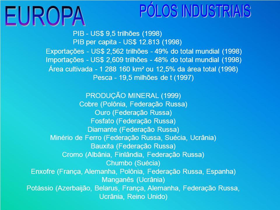 PÓLOS INDUSTRIAIS EUROPA PIB - US$ 9,5 trilhões (1998)
