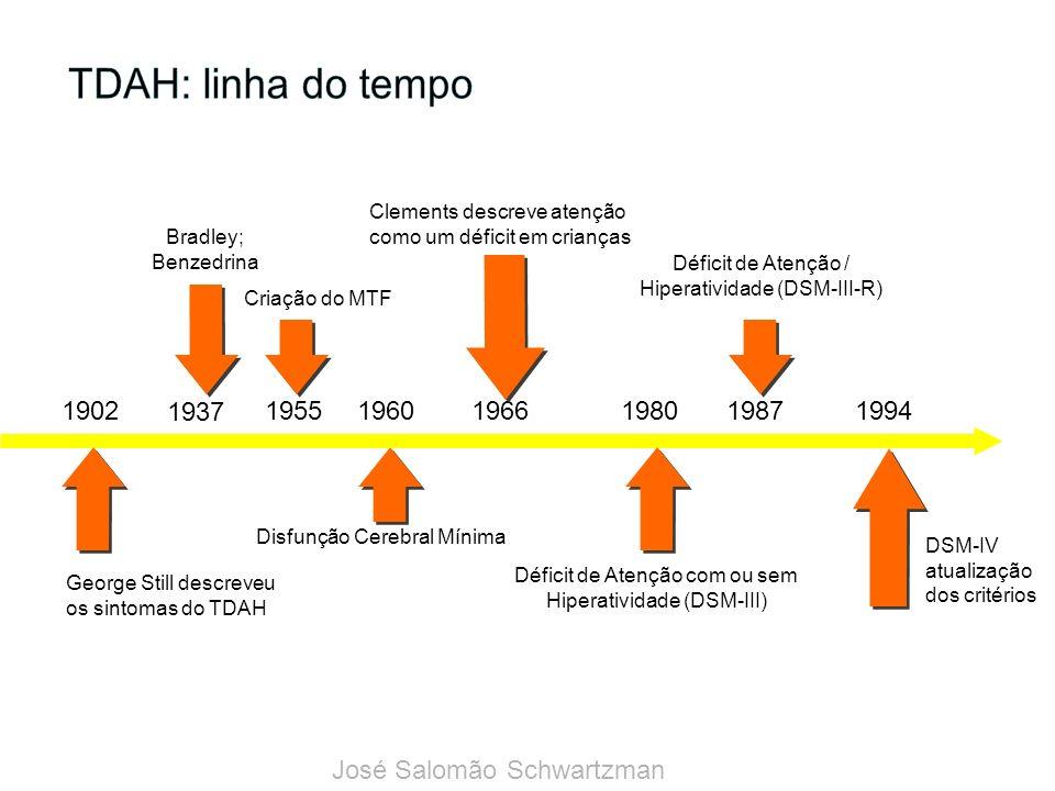 TDAH: linha do tempo Clements descreve atenção como um déficit em crianças. 1966. Bradley; Benzedrina.