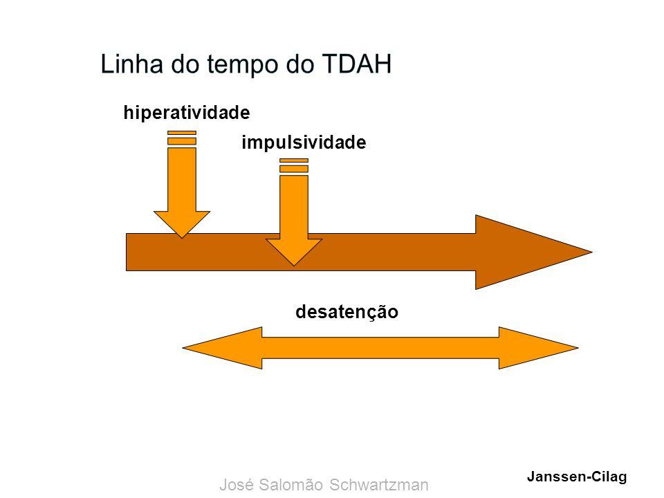 Linha do tempo do TDAH hiperatividade impulsividade desatenção