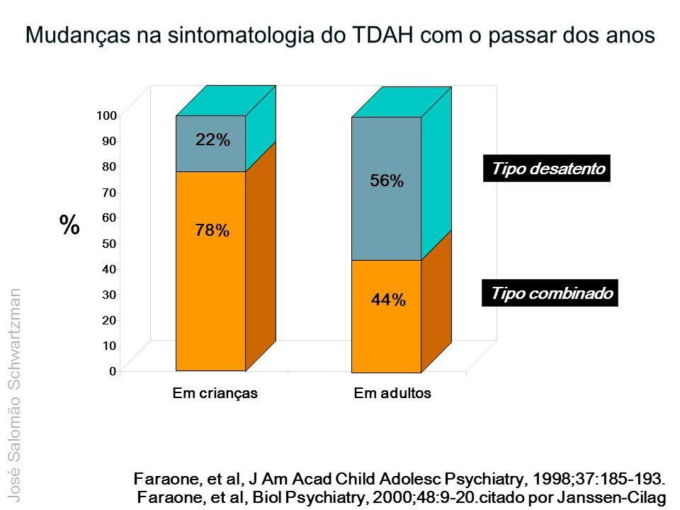 Mudanças na sintomatologia do TDAH com o passar dos anos