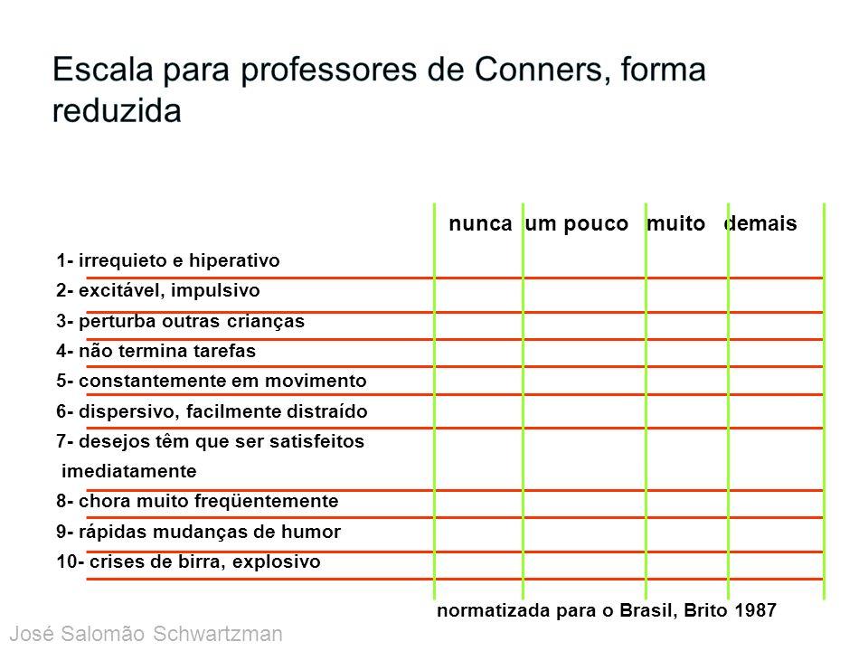 Escala para professores de Conners, forma reduzida