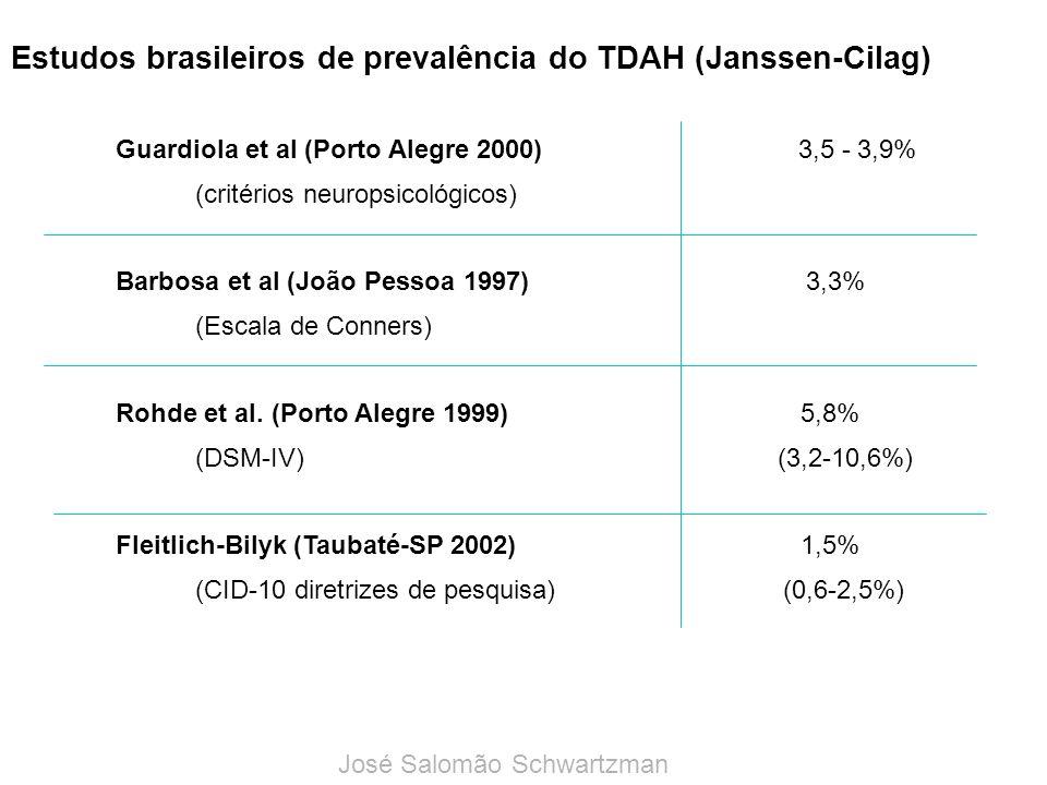 Estudos brasileiros de prevalência do TDAH (Janssen-Cilag)