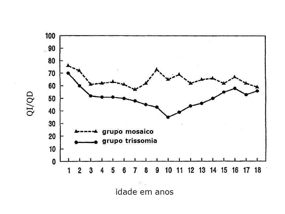 grupo mosaico grupo trissomia idade em anos QI/QD