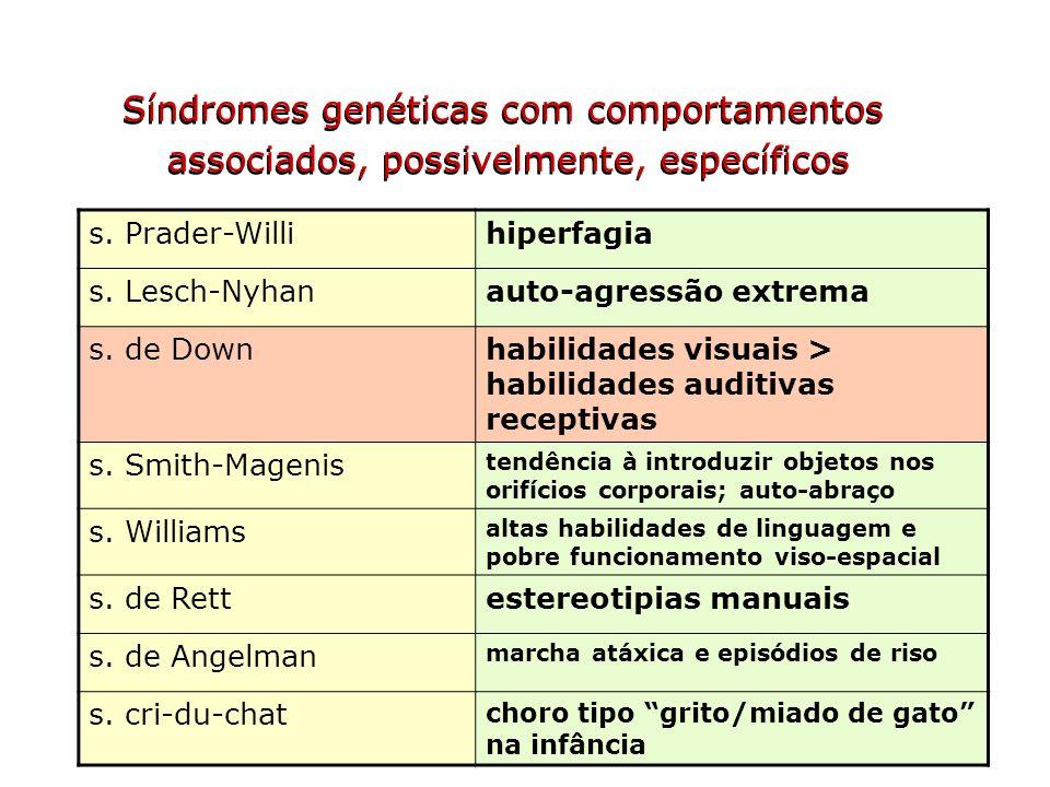 Síndromes genéticas com comportamentos