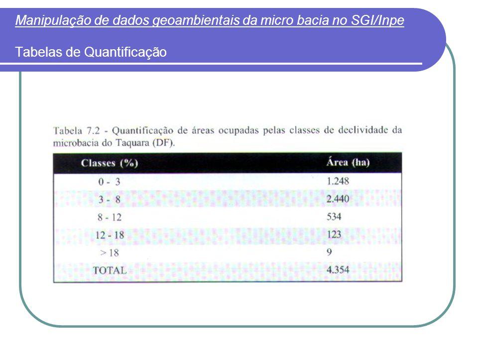 Manipulação de dados geoambientais da micro bacia no SGI/Inpe Tabelas de Quantificação