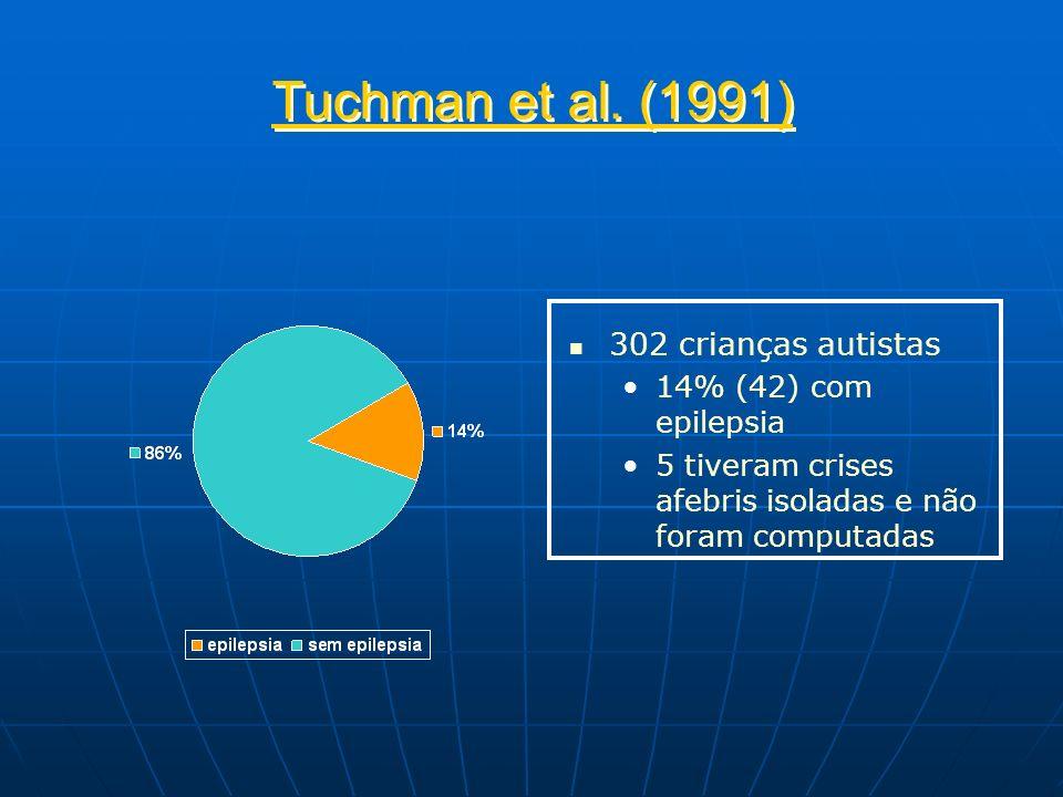Tuchman et al. (1991) 302 crianças autistas 14% (42) com epilepsia