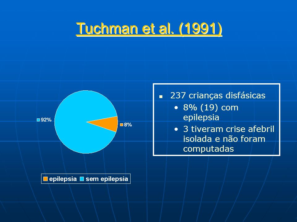 Tuchman et al. (1991) 237 crianças disfásicas 8% (19) com epilepsia