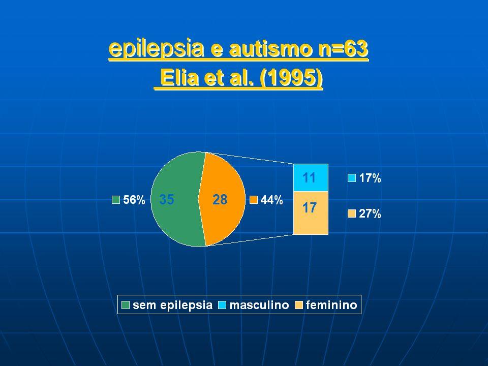 epilepsia e autismo n=63 Elia et al. (1995)