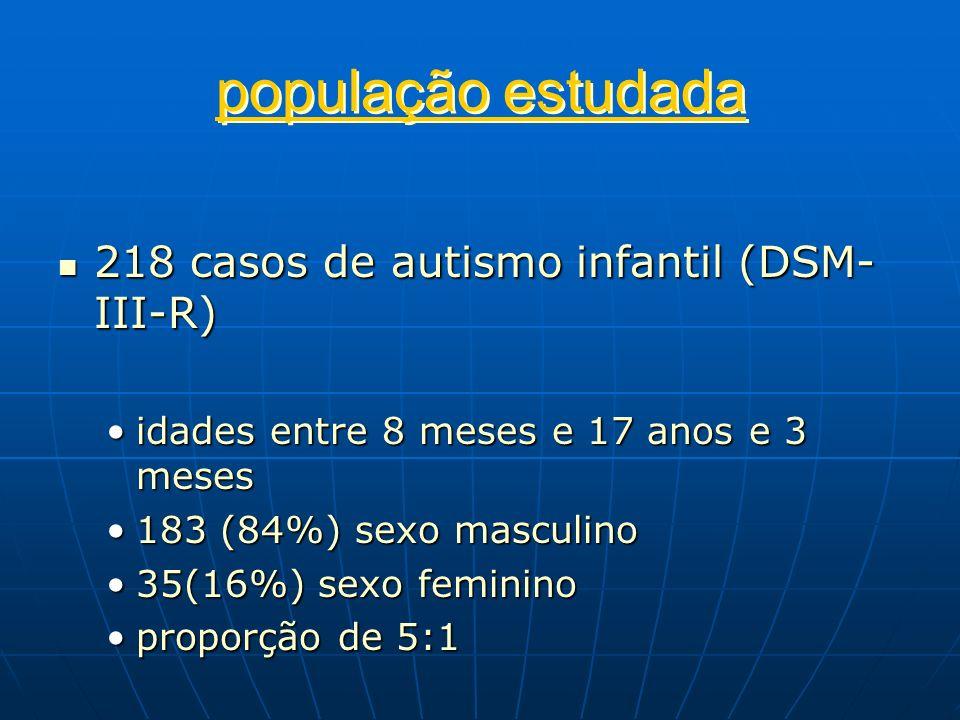 população estudada 218 casos de autismo infantil (DSM-III-R)