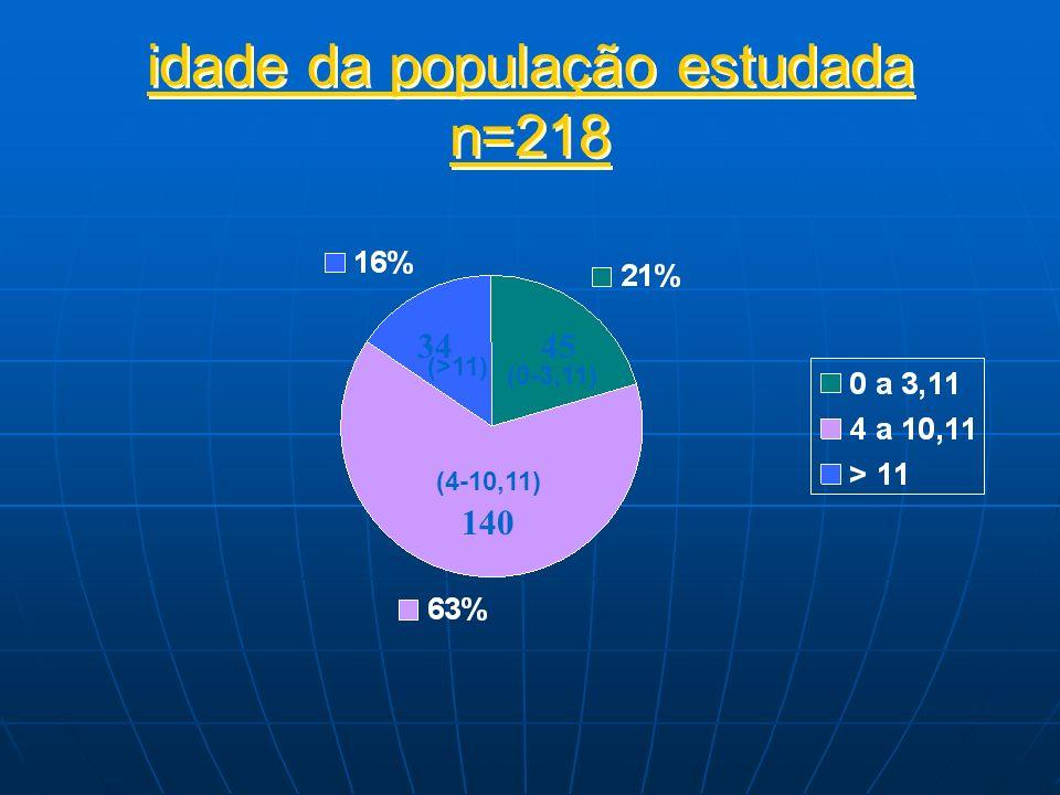 idade da população estudada n=218