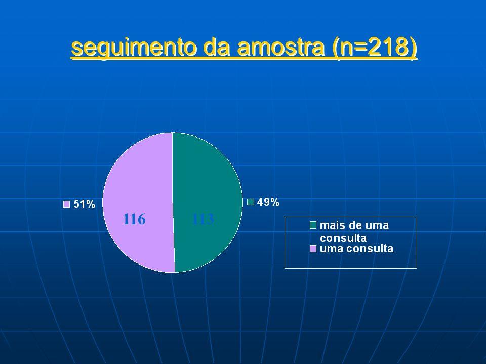seguimento da amostra (n=218)