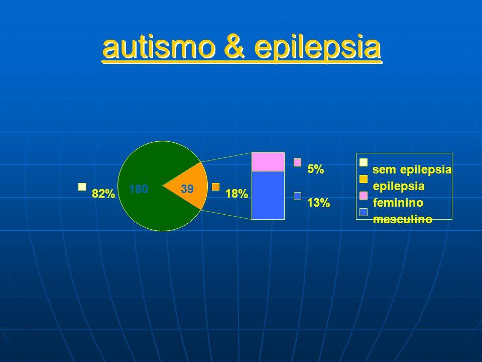autismo & epilepsia 5% sem epilepsia 180 39 epilepsia 82% 18% 13%