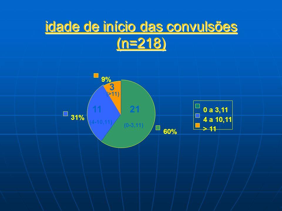 idade de início das convulsões (n=218)