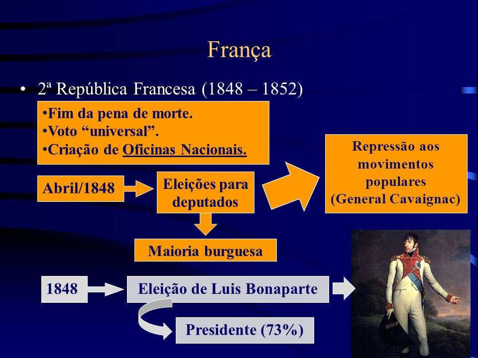 França 2ª República Francesa (1848 – 1852) Abril/1848 1848