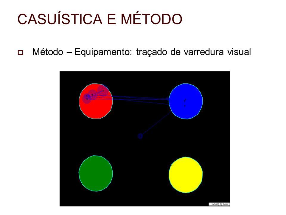 CASUÍSTICA E MÉTODO Método – Equipamento: traçado de varredura visual