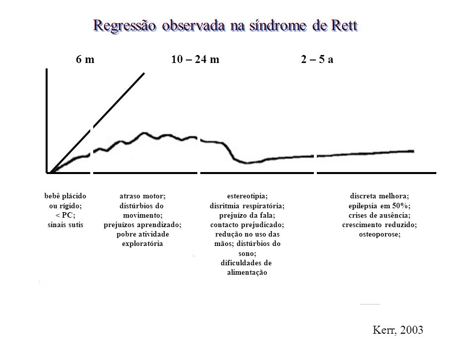 Regressão observada na síndrome de Rett