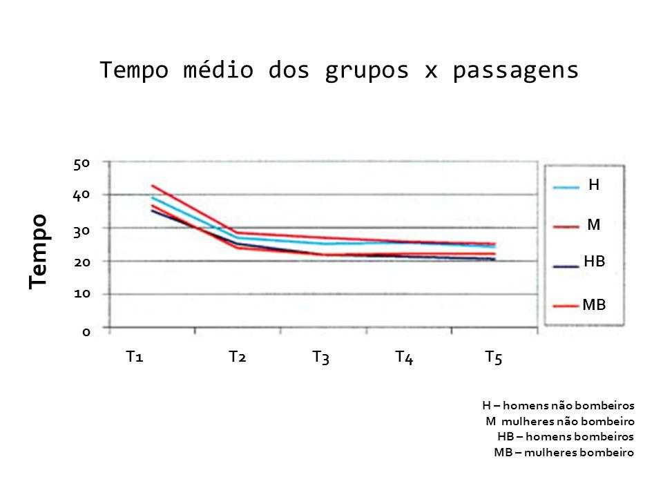 Tempo médio dos grupos x passagens