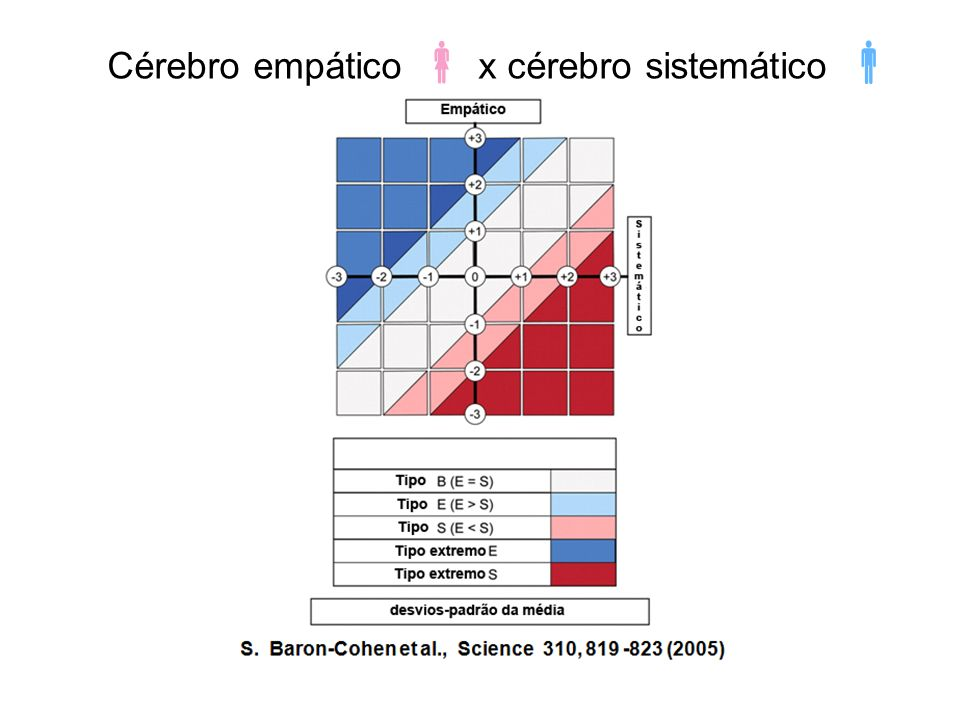 S. Baron-Cohen et al., Science 310, 819 -823 (2005)