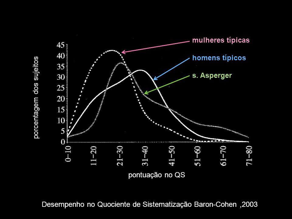 mulheres típicas homens típicos. s. Asperger. porcentagem dos sujeitos. pontuação no QS.