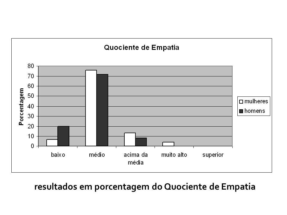 resultados em porcentagem do Quociente de Empatia