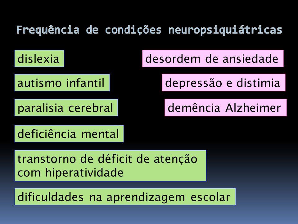 Frequência de condições neuropsiquiátricas