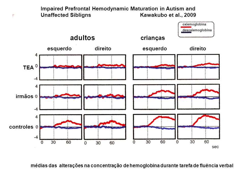Impaired Prefrontal Hemodynamic Maturation in Autism and