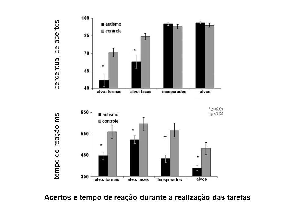 tempo de reação ms percentual de acertos Acertos e tempo de reação durante a realização das tarefas