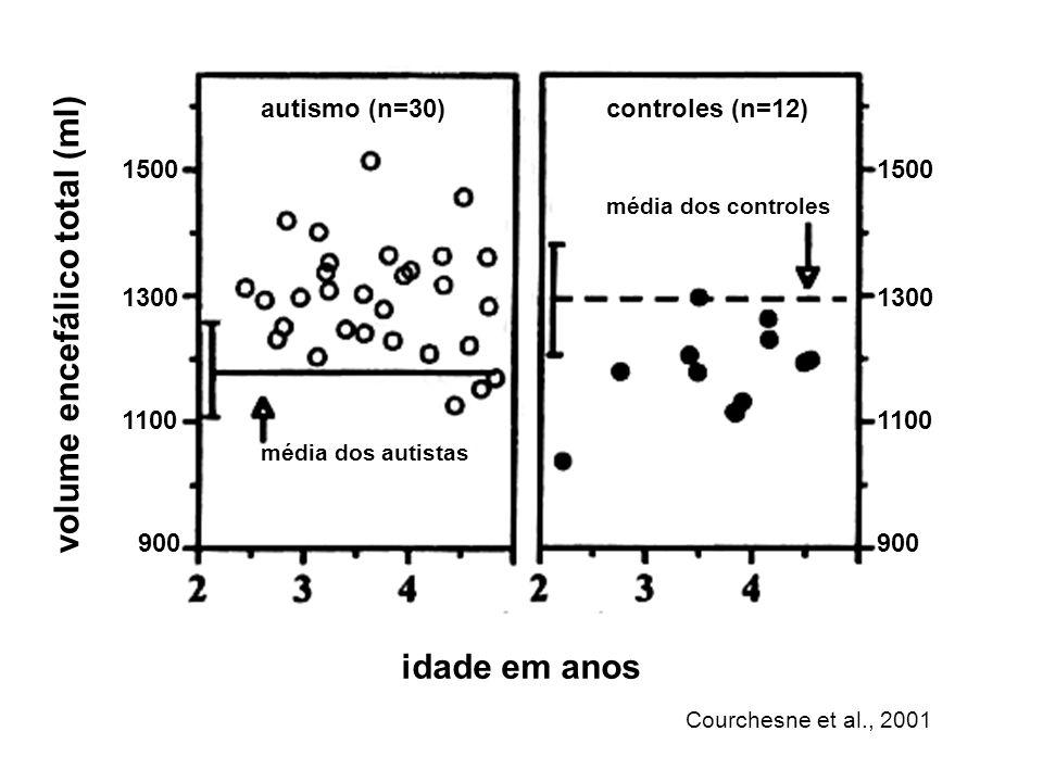 volume encefálico total (ml)
