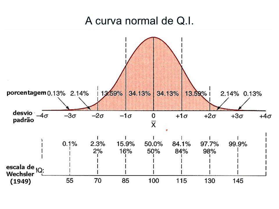 A curva normal de Q.I.