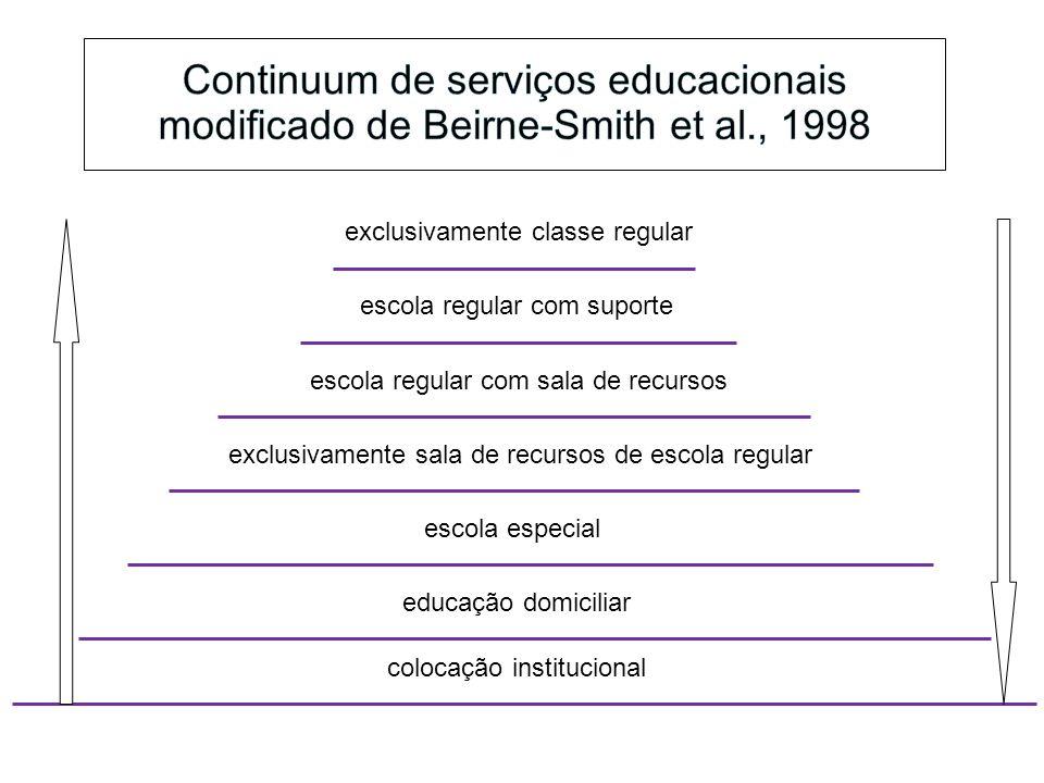 Continuum de serviços educacionais modificado de Beirne-Smith et al