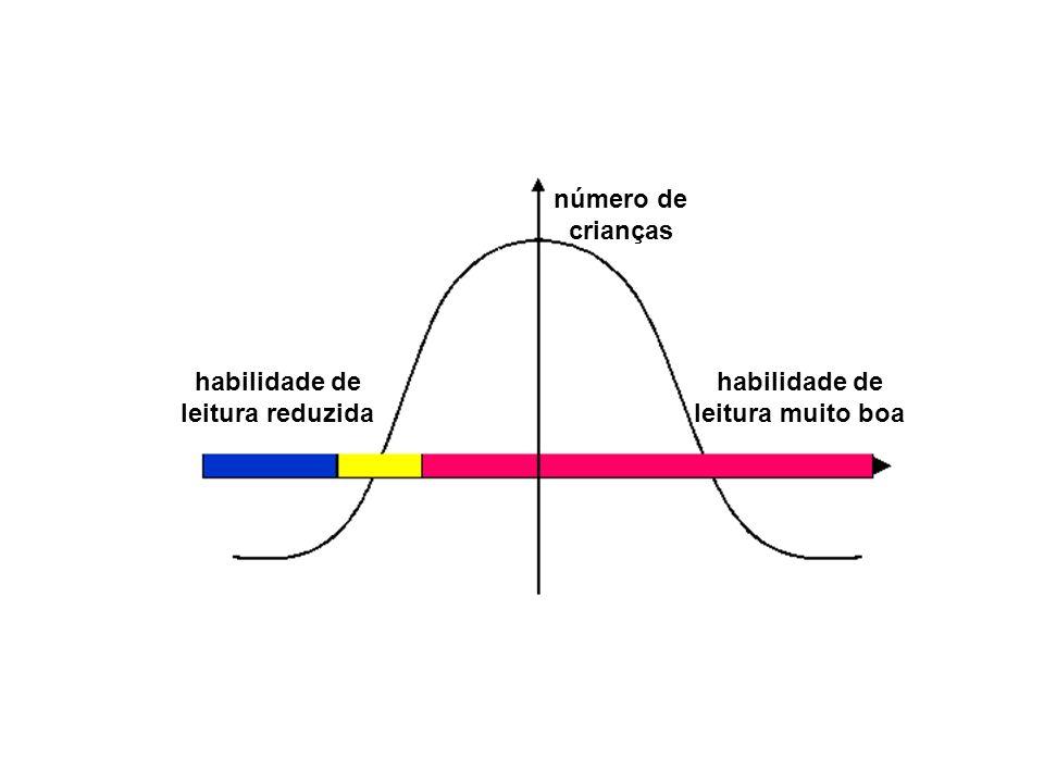 Dislexia de evolução: modelo discreto