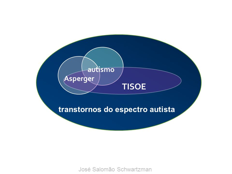 TISOE autismo Asperger transtornos do espectro autista