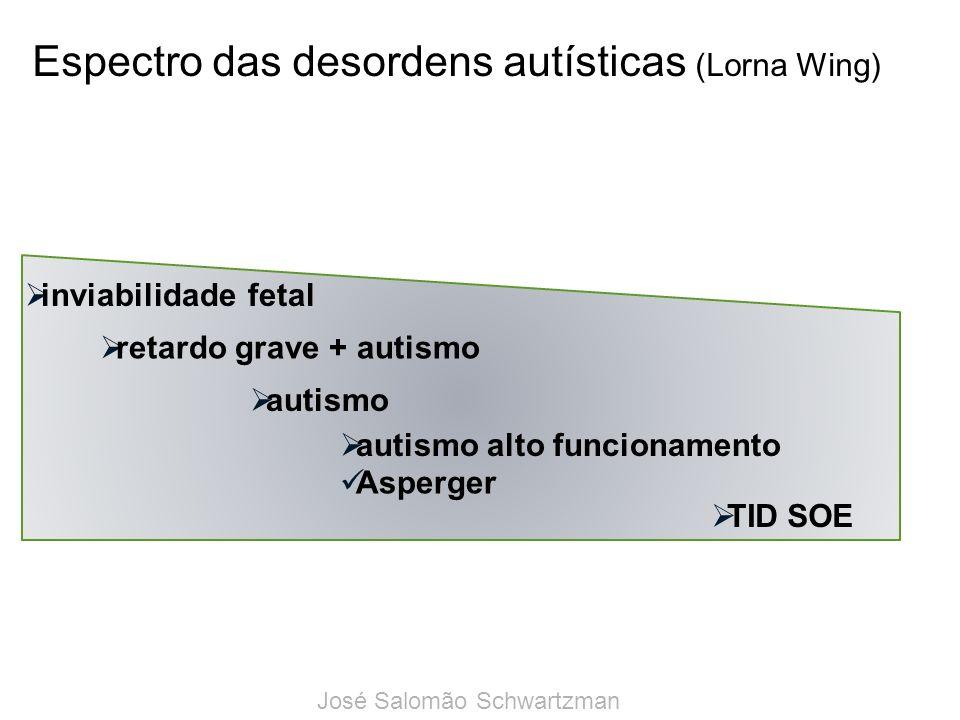 Espectro das desordens autísticas (Lorna Wing)