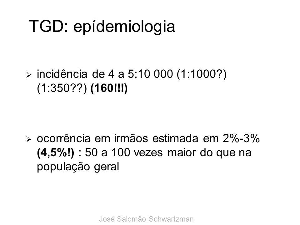 TGD: epídemiologia incidência de 4 a 5:10 000 (1:1000 ) (1:350 ) (160!!!)