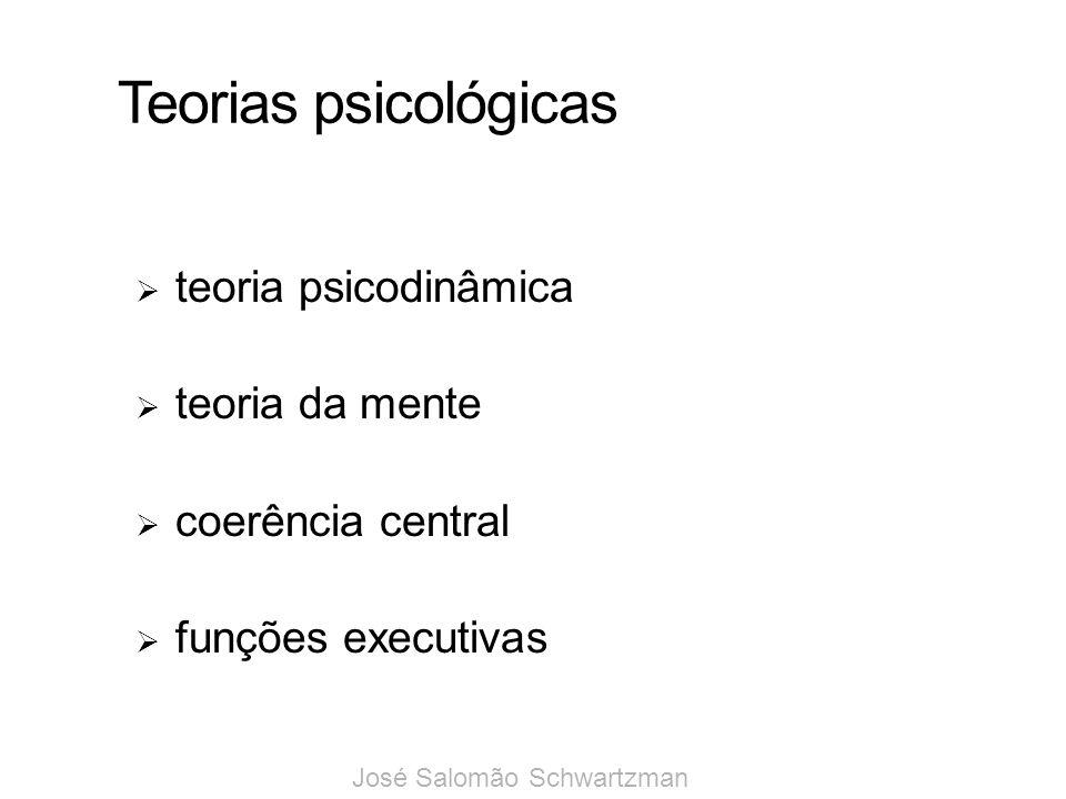 Teorias psicológicas teoria psicodinâmica teoria da mente