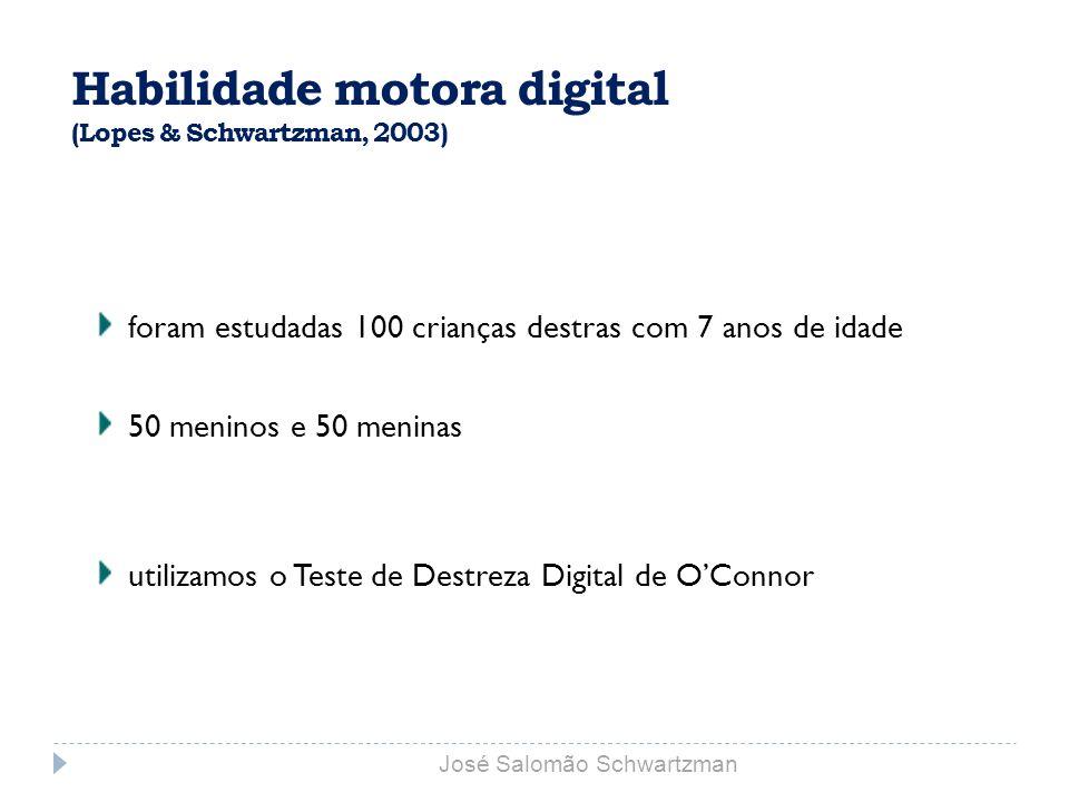 Habilidade motora digital