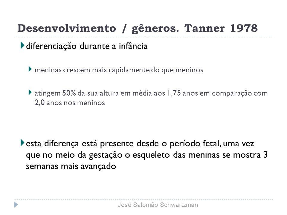 Desenvolvimento / gêneros. Tanner 1978