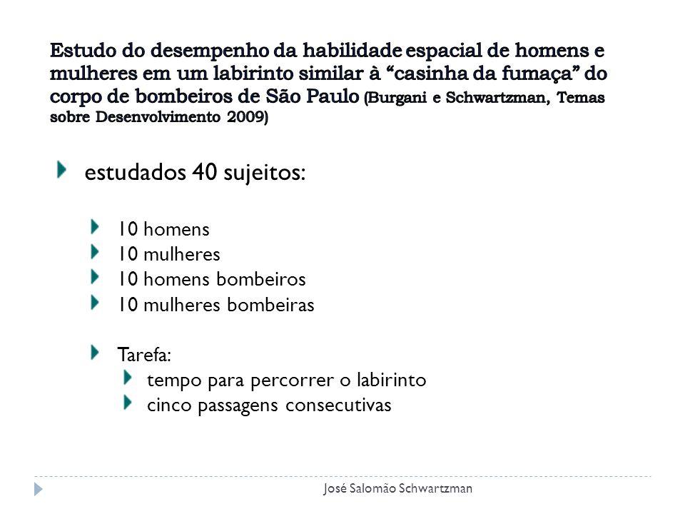 estudados 40 sujeitos: 10 homens 10 mulheres 10 homens bombeiros