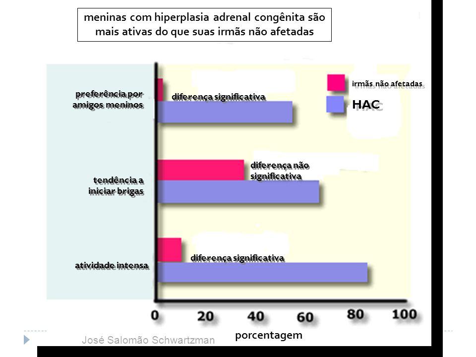 meninas com hiperplasia adrenal congênita são