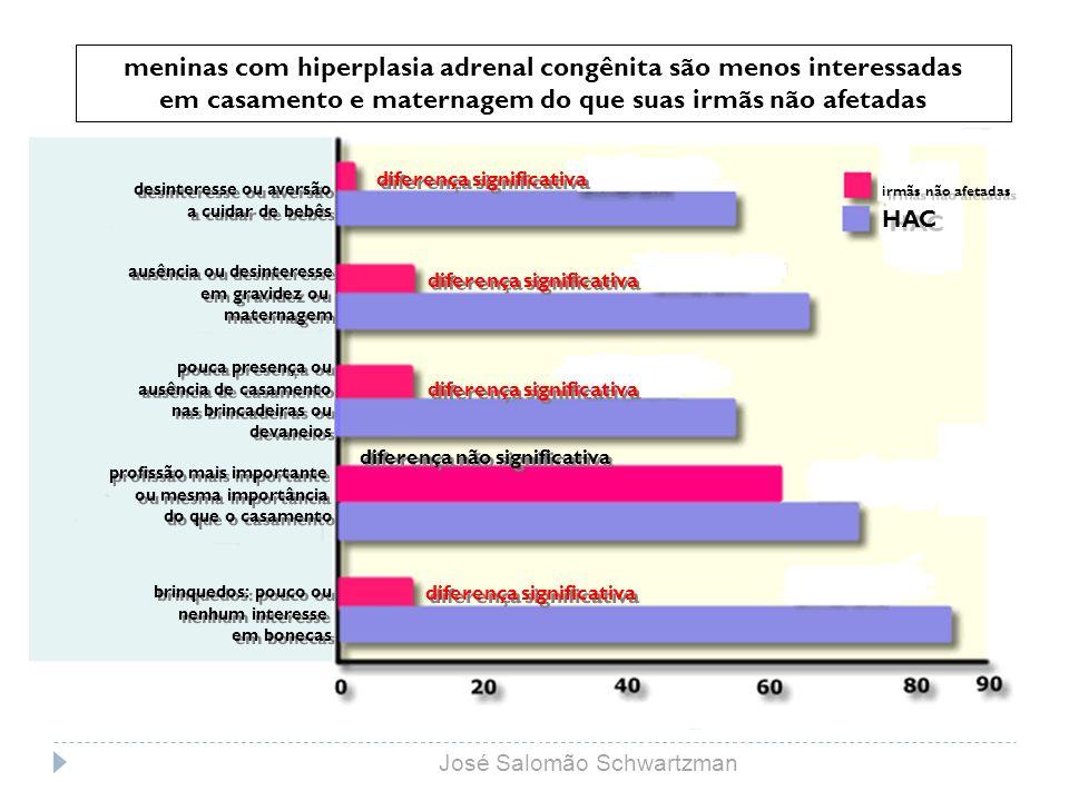 meninas com hiperplasia adrenal congênita são menos interessadas