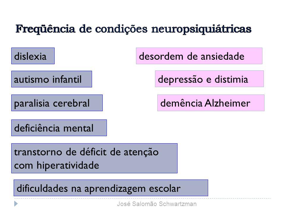 Freqüência de condições neuropsiquiátricas