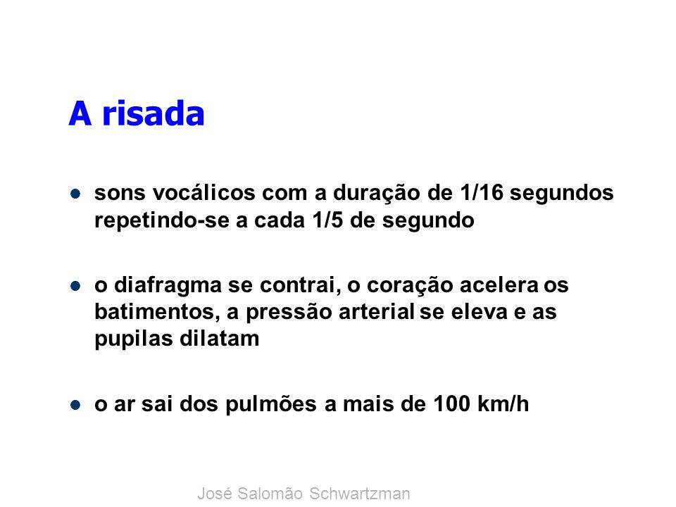 A risada sons vocálicos com a duração de 1/16 segundos repetindo-se a cada 1/5 de segundo.